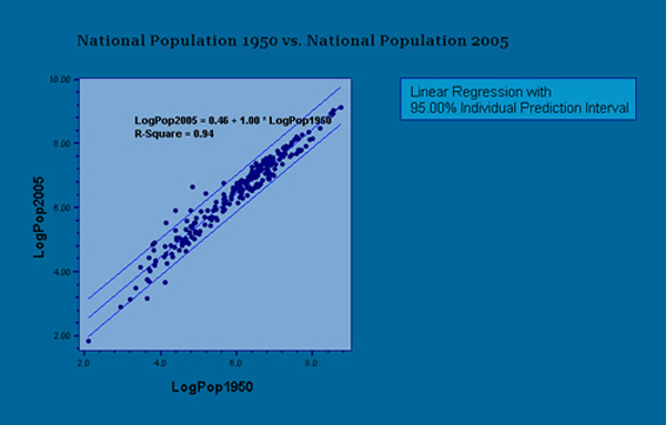 Nationa populations 1950 vs. 2005